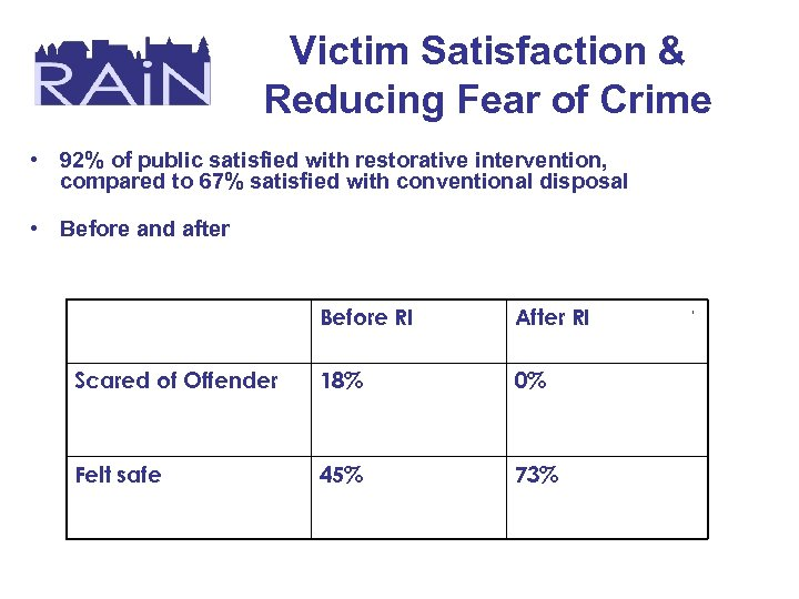 Victim Satisfaction & Reducing Fear of Crime • 92% of public satisfied with restorative