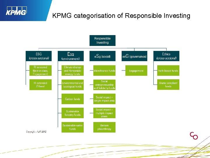 KPMG categorisation of Responsible Investing