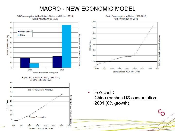 MACRO - NEW ECONOMIC MODEL • Forecast : China reaches US consumption 2031 (8%