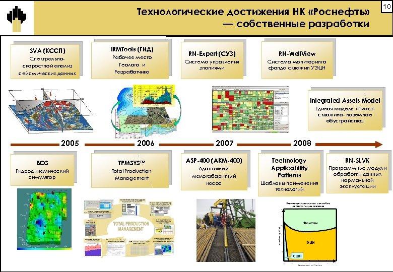 Технологические достижения НК «Роснефть» — собственные разработки SVA (КССП) Спектральноскоростной анализ сейсмических данных IRMTools