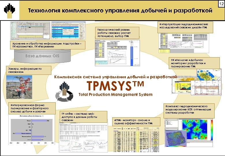 12 Технология комплексного управления добычей и разработкой Технологический режим работы скважин: расчет потенциала, выбор