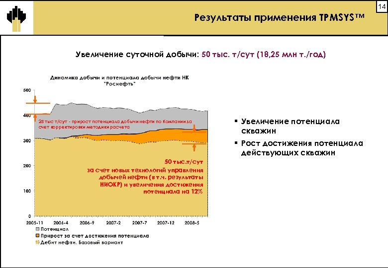 14 Результаты применения TPMSYS™ Увеличение суточной добычи: 50 тыс. т/сут (18, 25 млн т.