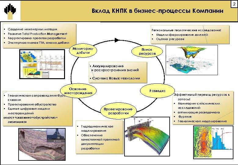 2 Вклад КНПК в бизнес-процессы Компании § § Создание инженерных методик Развитие Total Production