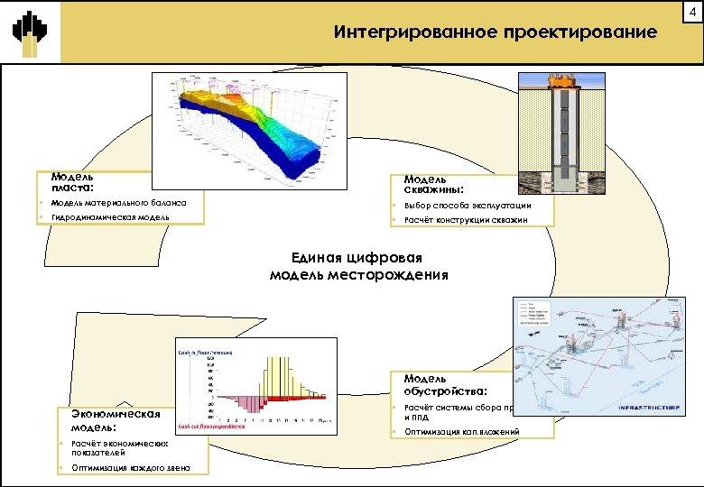 4 Интегрированное проектирование Модель пласта: Модель скважины: § Модель материального баланса § Выбор способа