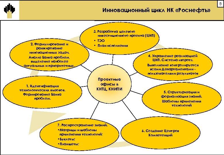 5 Инновационный цикл НК «Роснефть» 2. Формулирование и ранжирование инновационных задач. Анализ Банка проблем,