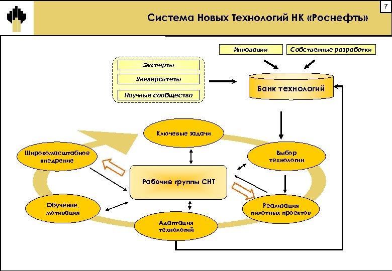 7 Система Новых Технологий НК «Роснефть» Инновации Собственные разработки Эксперты Университеты Научные сообщества Банк