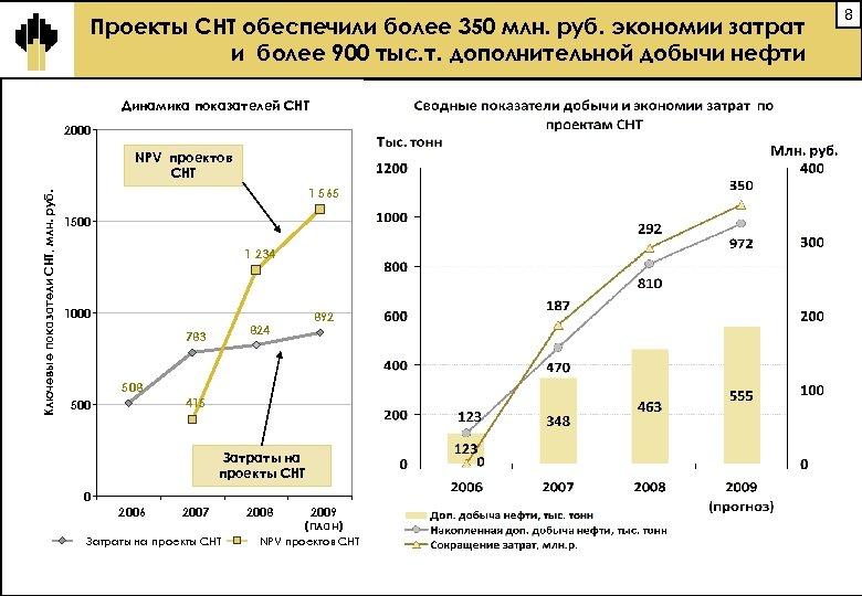 Проекты СНТ обеспечили более 350 млн. руб. экономии затрат и более 900 тыс. т.