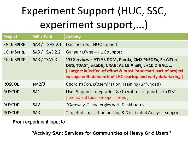 Experiment Support (HUC, SSC, experiment support, . . . ) Project WP / Task