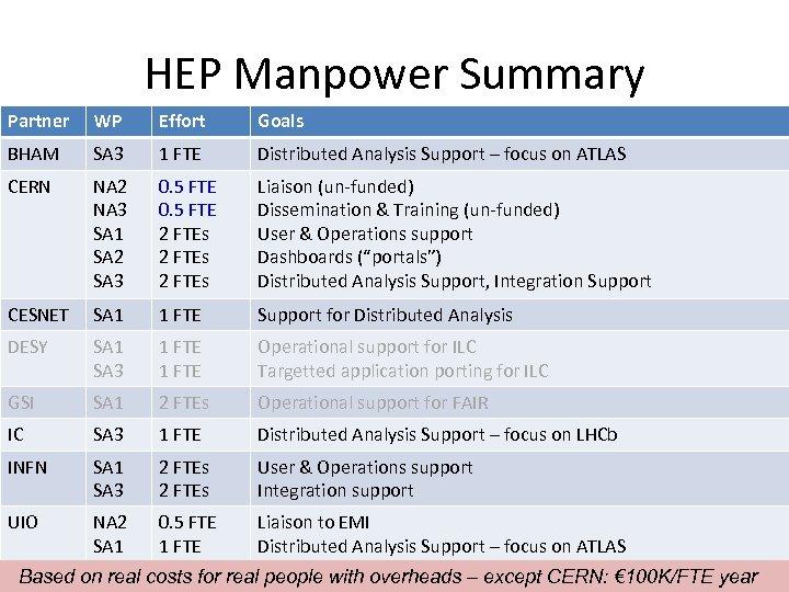 HEP Manpower Summary Partner WP Effort Goals BHAM SA 3 1 FTE Distributed Analysis