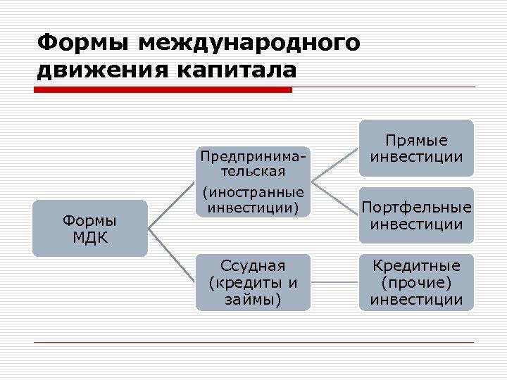 Формы международного движения капитала Формы МДК Предпринимательская (иностранные инвестиции) Ссудная (кредиты и займы) Прямые