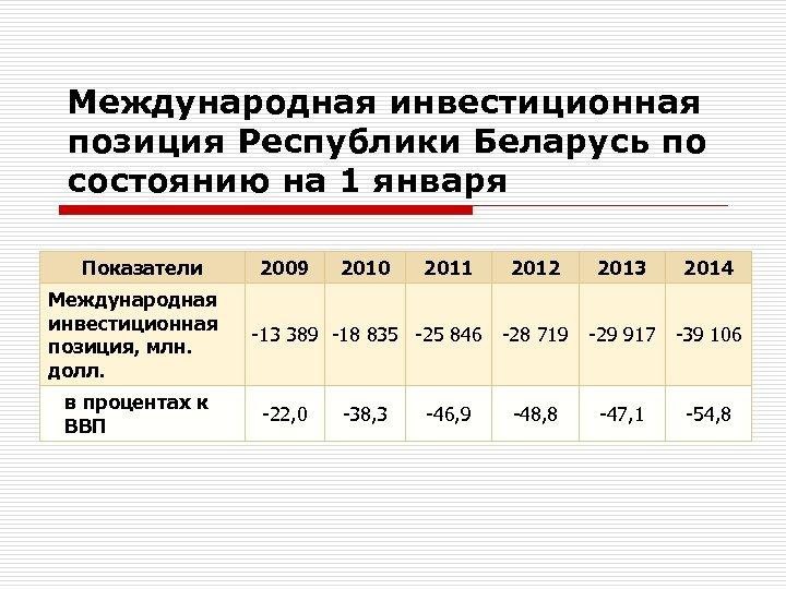 Международная инвестиционная позиция Республики Беларусь по состоянию на 1 января Показатели Международная инвестиционная позиция,