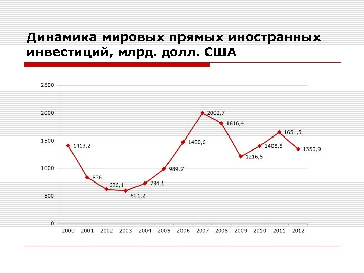 Динамика мировых прямых иностранных инвестиций, млрд. долл. США