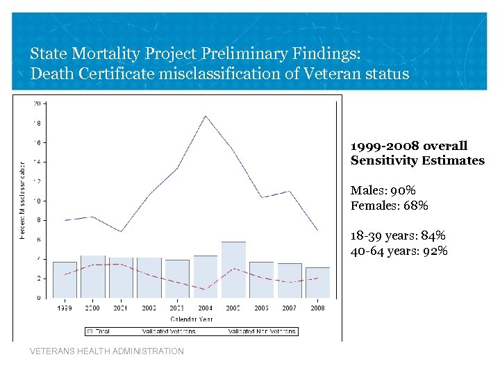 State Mortality Project Preliminary Findings: Death Certificate misclassification of Veteran status 1999 -2008 overall