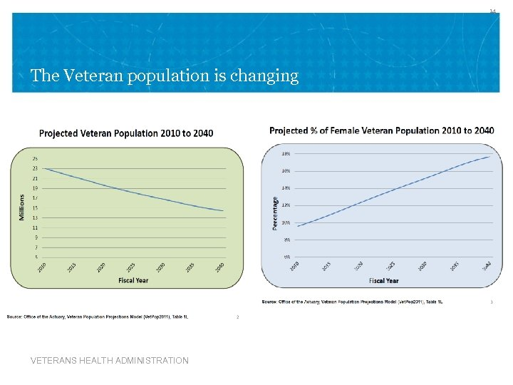 14 The Veteran population is changing VETERANS HEALTH ADMINISTRATION