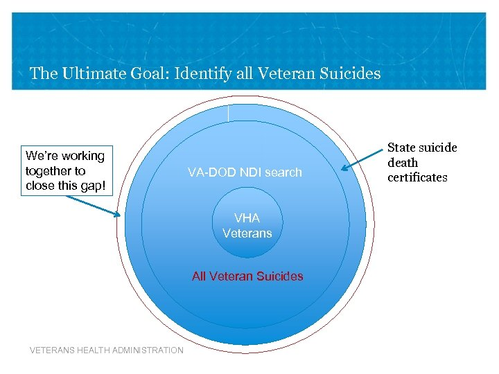 The Ultimate Goal: Identify all Veteran Suicides We're working together to close this gap!