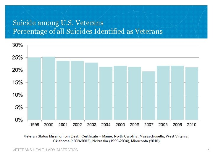 Suicide among U. S. Veterans Percentage of all Suicides Identified as Veterans VETERANS HEALTH