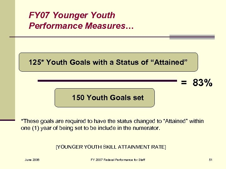 """FY 07 Younger Youth Performance Measures… 125* Youth Goals with a Status of """"Attained"""""""