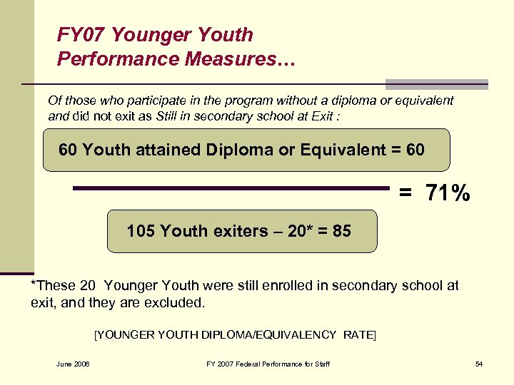 FY 07 Younger Youth Performance Measures… Of those who participate in the program without