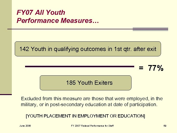FY 07 All Youth Performance Measures… 142 Youth in qualifying outcomes in 1 st