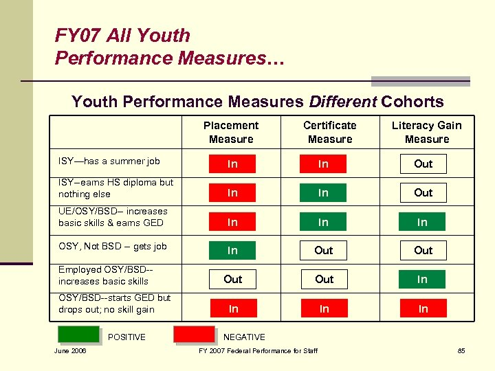 FY 07 All Youth Performance Measures… Youth Performance Measures Different Cohorts Placement Measure ISY—has