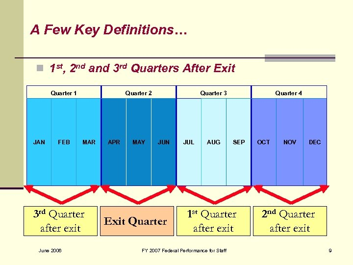 AExample-Quarters Definitions… Few Key n 1 st, 2 nd and 3 rd Quarters After