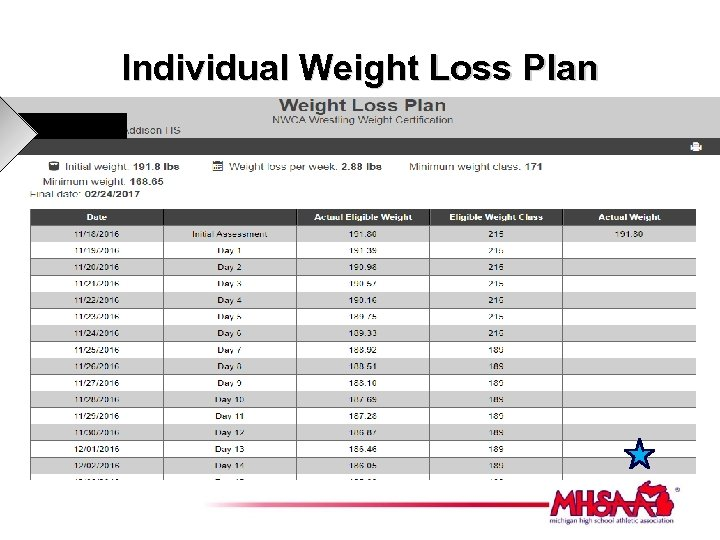 Individual Weight Loss Plan