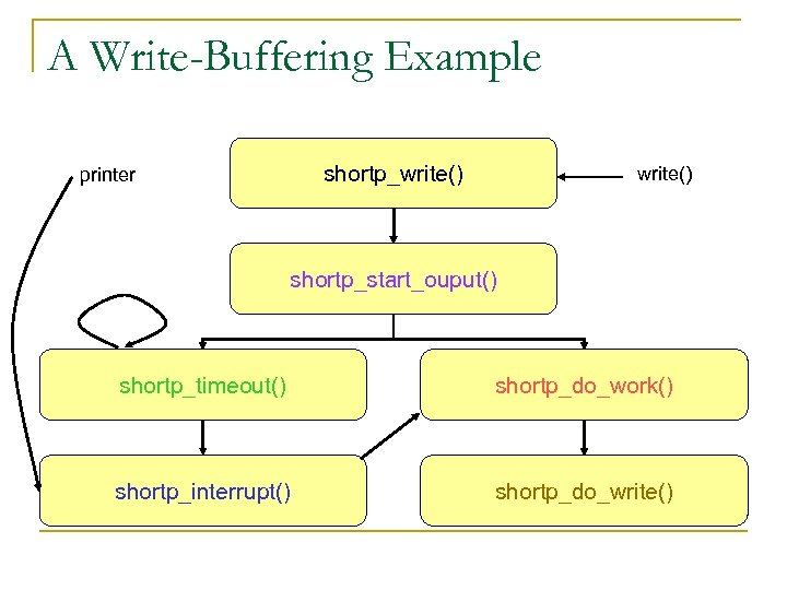 A Write-Buffering Example shortp_write() printer write() shortp_start_ouput() shortp_timeout() shortp_do_work() shortp_interrupt() shortp_do_write()
