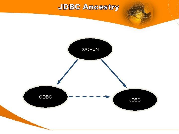 JDBC Ancestry X/OPEN ODBC JDBC