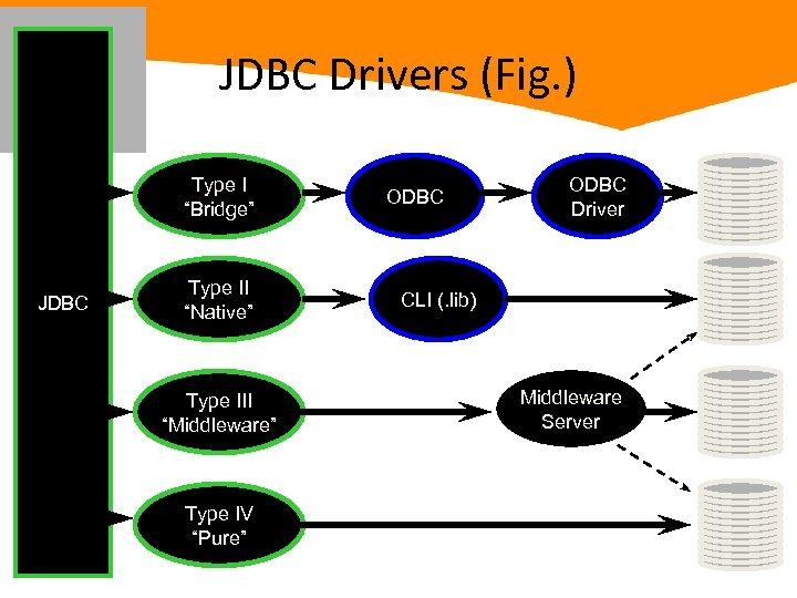 """JDBC Drivers (Fig. ) Type I """"Bridge"""" JDBC Type II """"Native"""" Type III """"Middleware"""""""