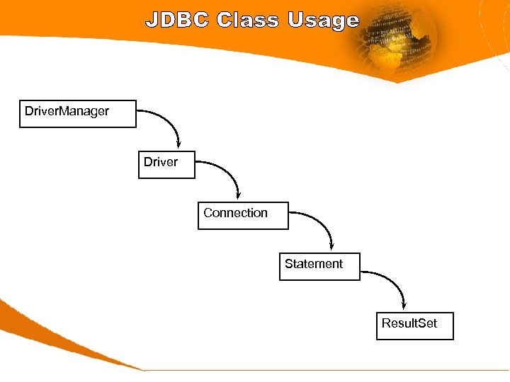 JDBC Class Usage Driver. Manager Driver Connection Statement Result. Set