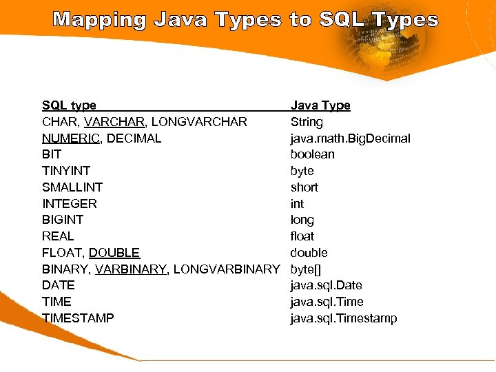 Mapping Java Types to SQL Types SQL type CHAR, VARCHAR, LONGVARCHAR NUMERIC, DECIMAL BIT
