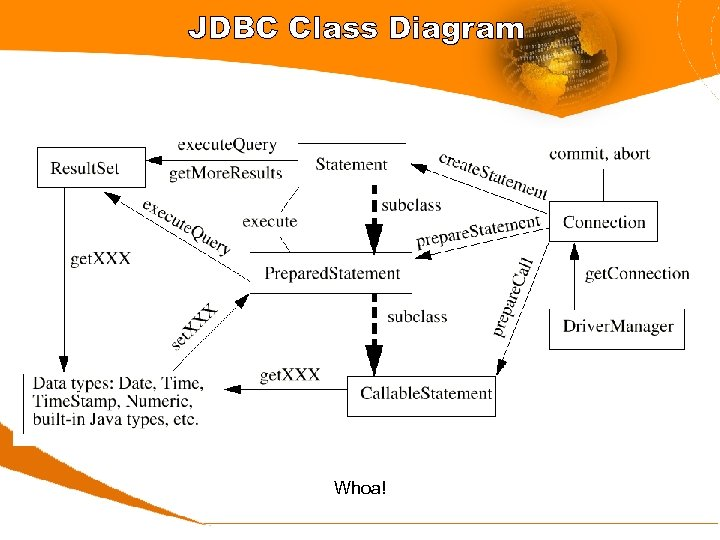 JDBC Class Diagram Whoa!