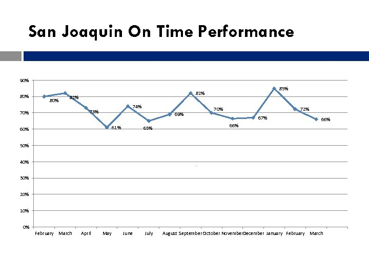 San Joaquin On Time Performance 90% 80% 82% 74% 73% 70% 85% 82% 69%
