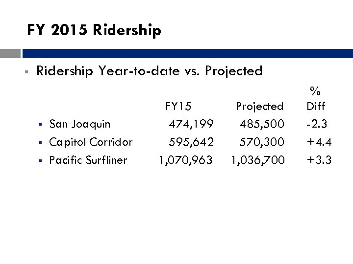 FY 2015 Ridership § Ridership Year-to-date vs. Projected § § § San Joaquin Capitol