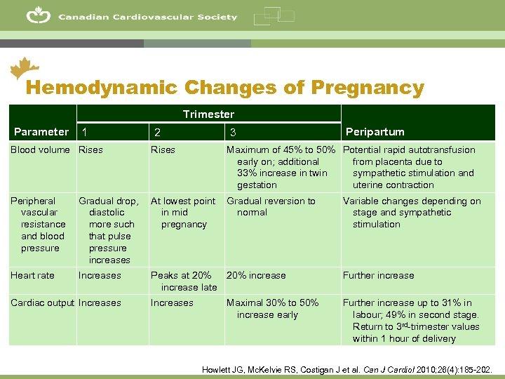 23 Hemodynamic Changes of Pregnancy Trimester Parameter 1 2 3 Peripartum Blood volume Rises