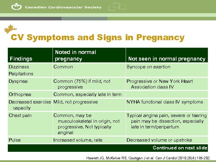 24 CV Symptoms and Signs in Pregnancy Noted in normal pregnancy Not seen in