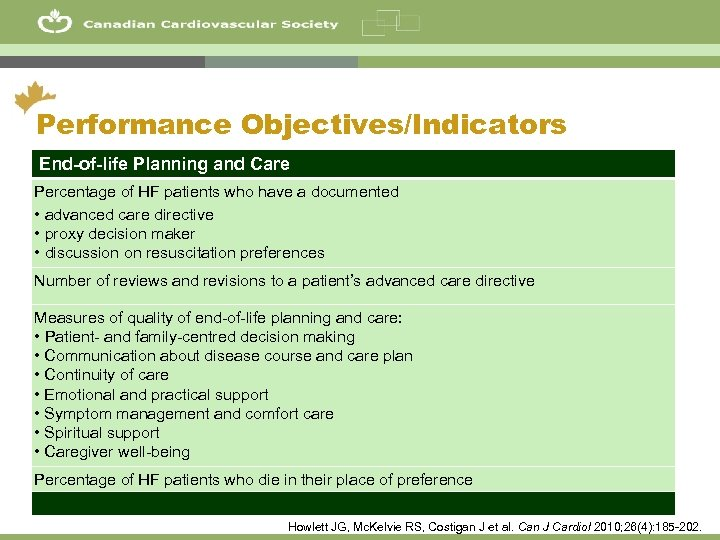 57 Performance Objectives/Indicators End-of-life Planning and Care Percentage of HF patients who have a