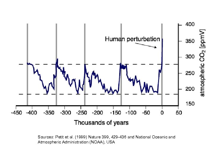Sources: Petit et al. (1999) Nature 399, 429 -436 and National Oceanic and Atmospheric