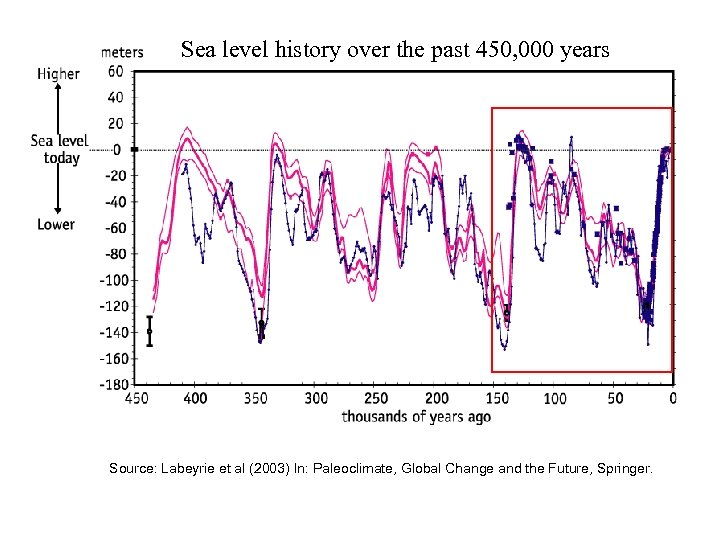 Sea level history over the past 450, 000 years Source: Labeyrie et al (2003)