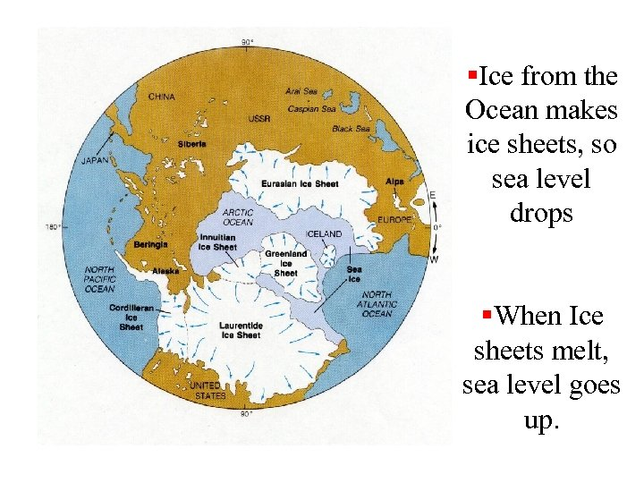 §Ice from the Ocean makes ice sheets, so sea level drops §When Ice sheets