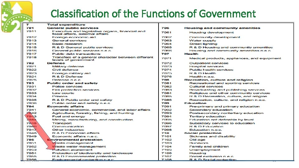 Classification of the Functions of Government 3/19/2018 21