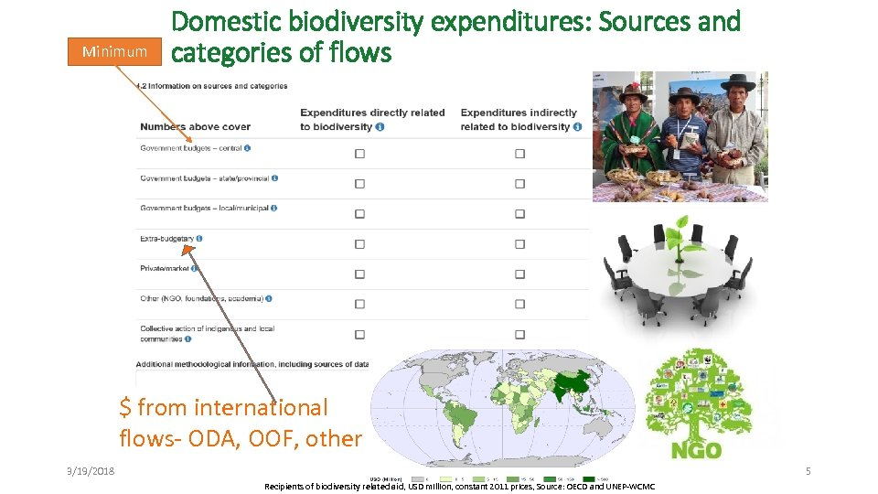 Minimum Domestic biodiversity expenditures: Sources and categories of flows $ from international flows- ODA,