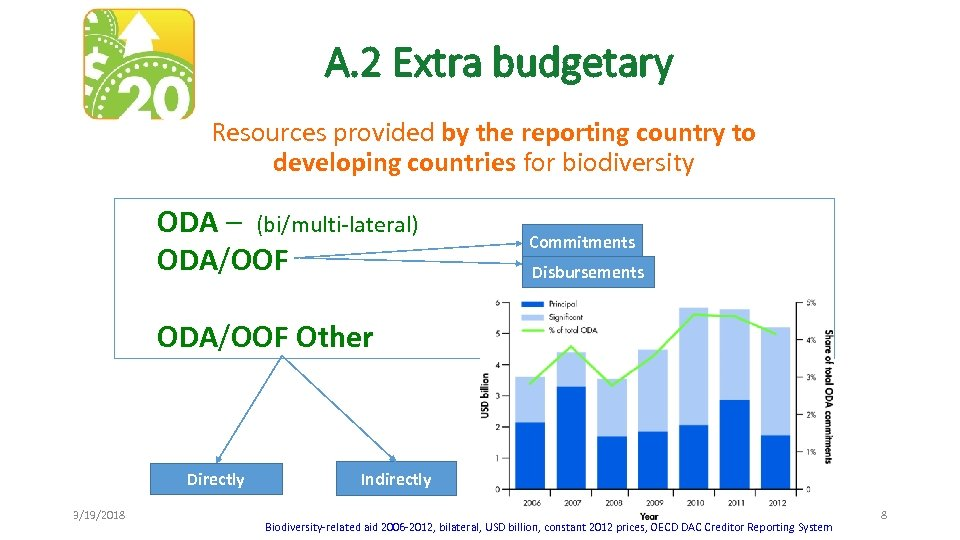 A. 2 Extra budgetary Resources provided by the reporting country to developing countries for