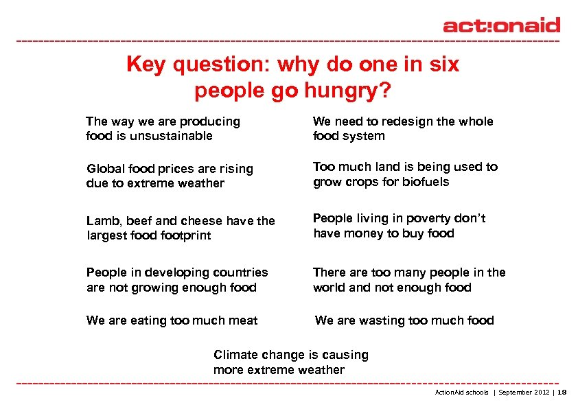 Key question: why do one in six people go hungry? The way we are