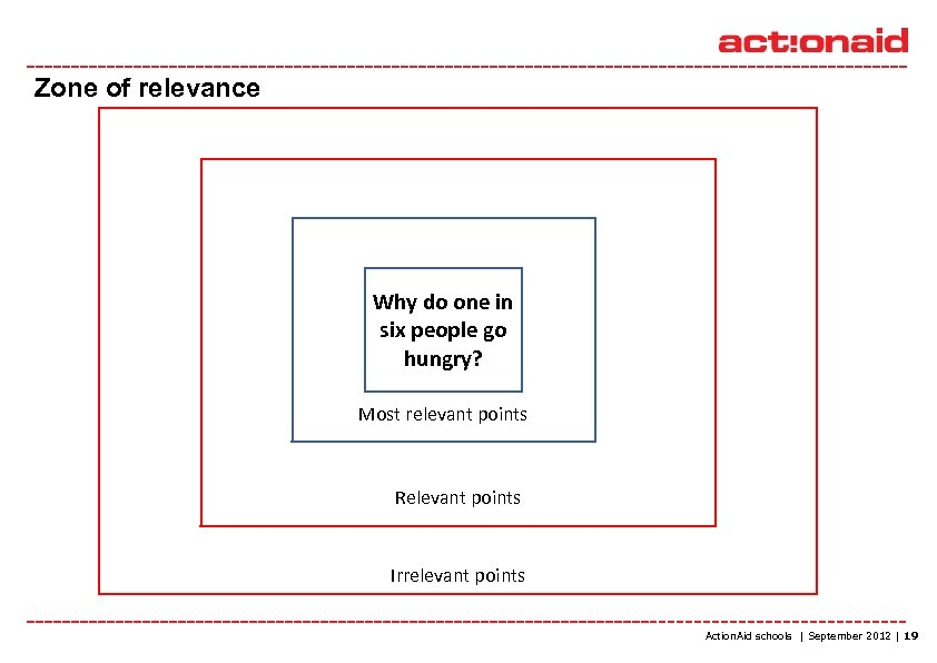 Zone of relevance Why do one in six people go hungry? Most relevant points