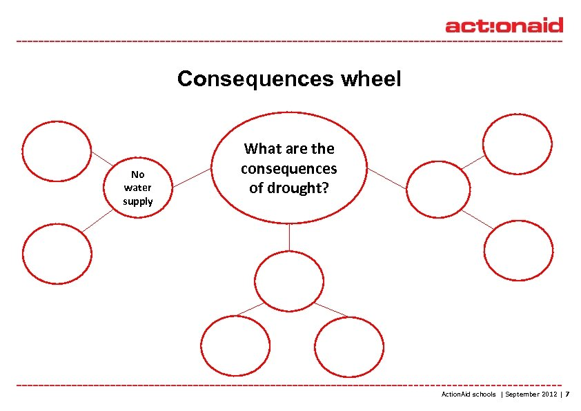 Consequences wheel No water supply What are the consequences of drought? Action. Aid schools