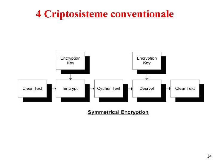 4 Criptosisteme conventionale 14