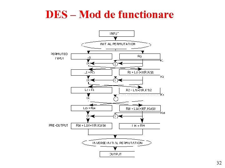 DES – Mod de functionare 32