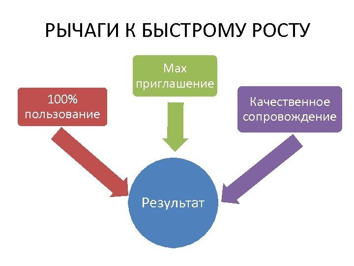 РЫЧАГИ К БЫСТРОМУ РОСТУ 100% пользование Max приглашение Качественное сопровождение Результат