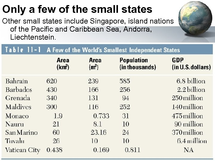Only a few of the small states Other small states include Singapore, island nations